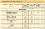 Сравнительная таблица массы и меры некоторых продуктов